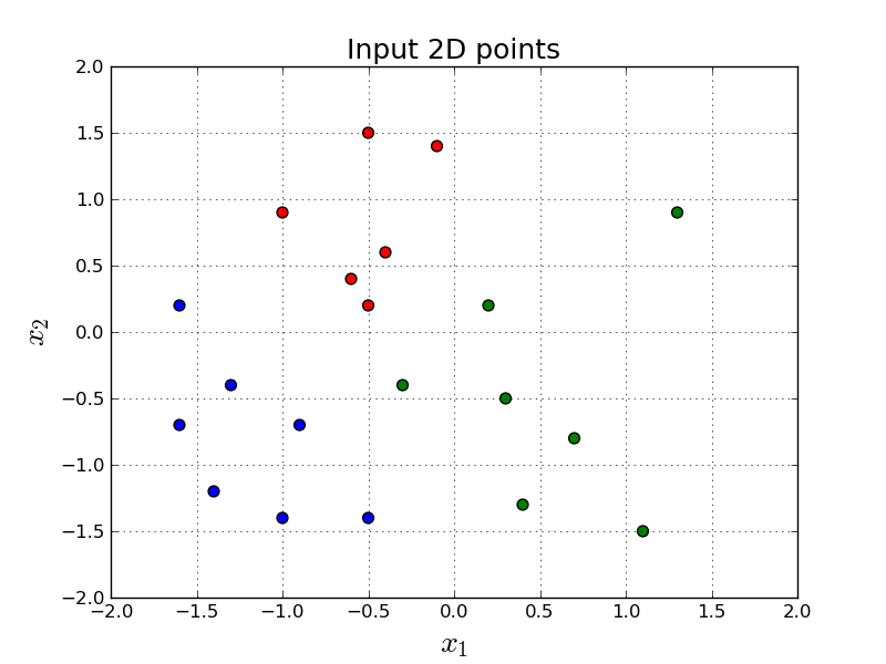 Part 2: Softmax Regression